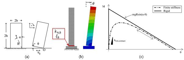 An Equivalent Viscous Damping Proposal for Block-based Rocking Models