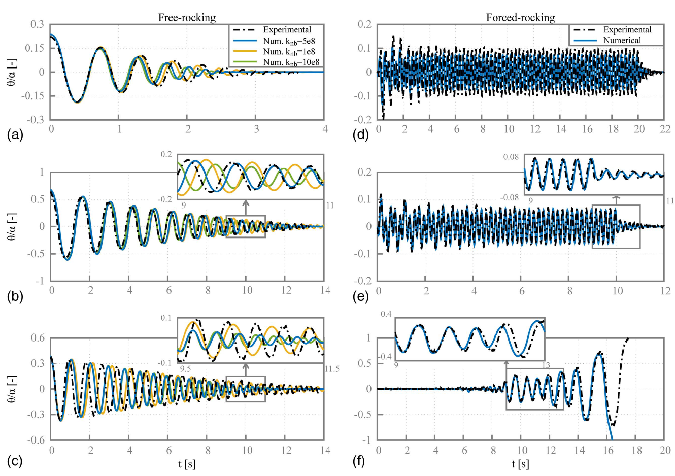 Numerical Block-Based Simulation of Rocking Structures Using a Novel Universal Viscous Damping Model