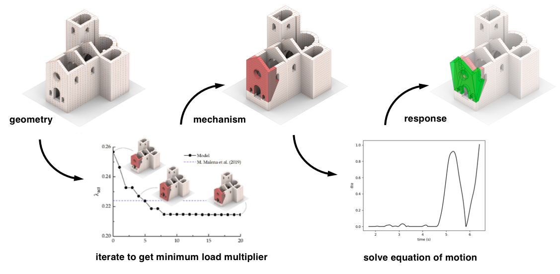 A Tool for the Rapid Seismic Assessment of Historic Masonry Structures Based on Limit Analysis Optimisation and Rocking Dynamics